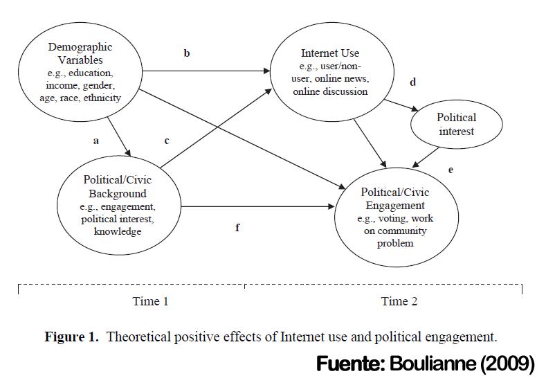 Boulianne efectos positivos de internet en engagement politico
