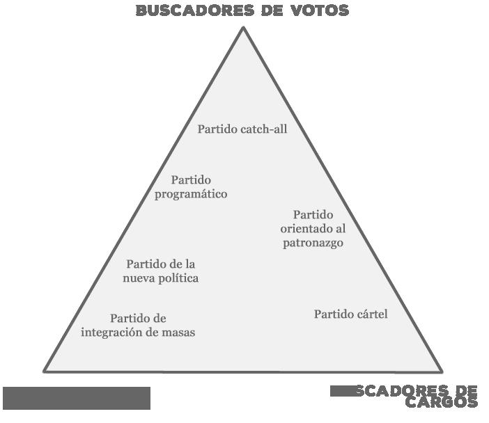 Piramide Wolinetz partidos