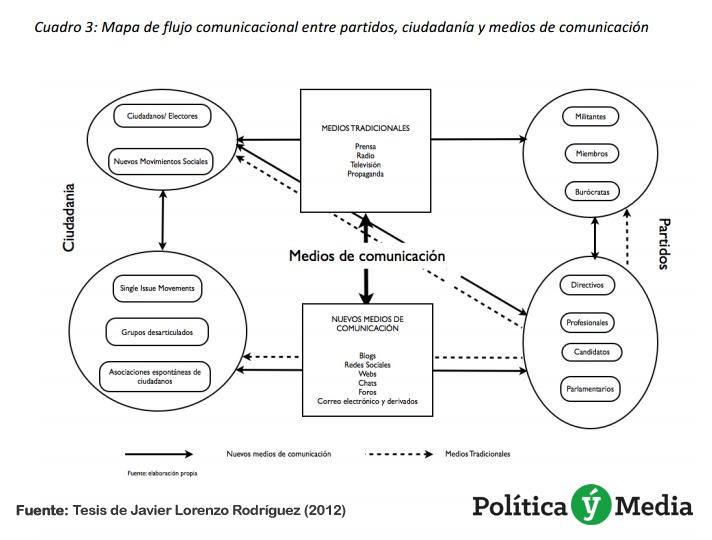 Tesis-javier-rodriguez-comunicación-politica