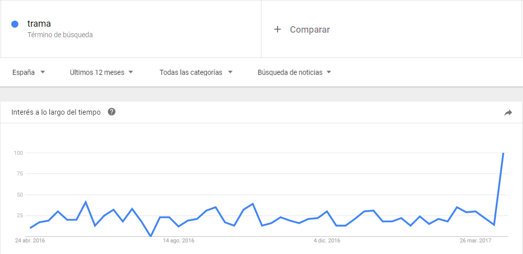 Trama Google Trends