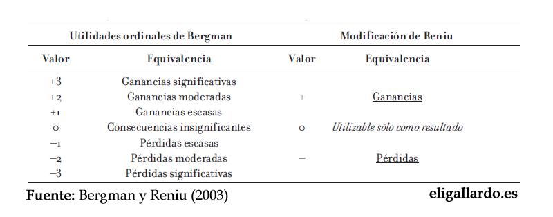 Utilidades coaliciones Bergman Reniu