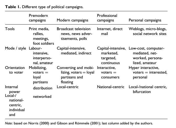Vergeer et al tabla campañas politicas