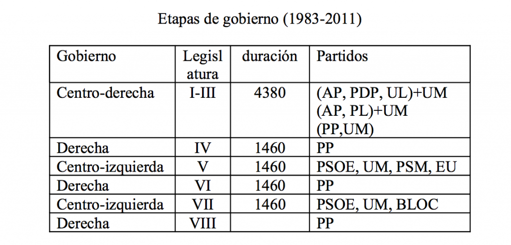 etapas gobierno balears