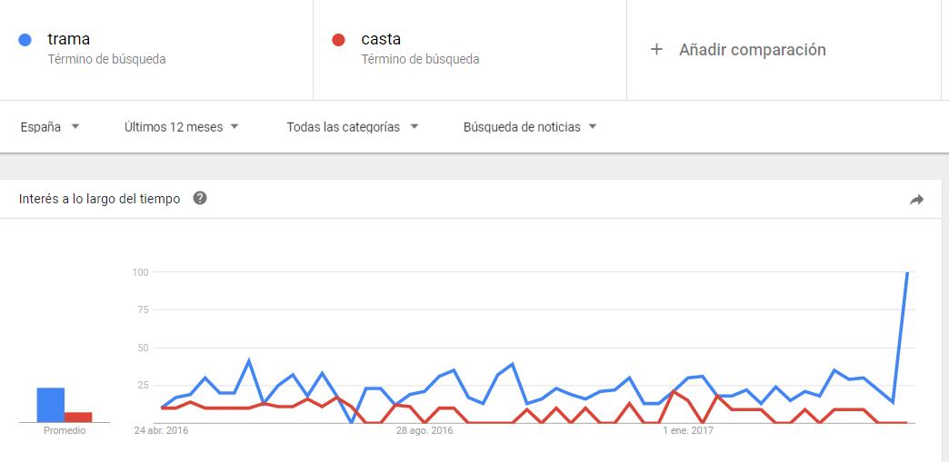 trama y casta google trends