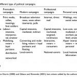 Proyección de los candidatos presidenciables